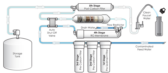 Jes Water Systems Reverse Osmosis Water Filtration